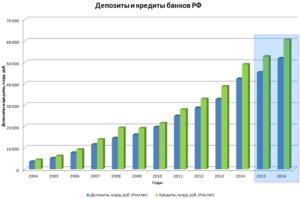 объемы кредитов российских банков